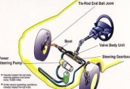 Power Steering Systems: Service and Diagnosis